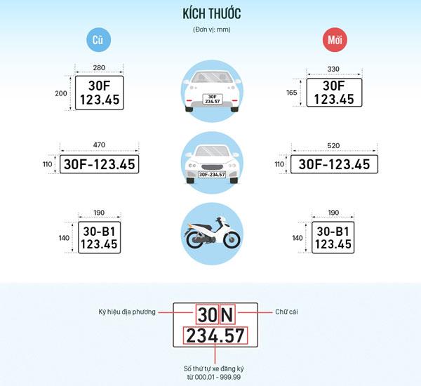 Những quy định mới về biển số xe, áp dụng từ 1/8